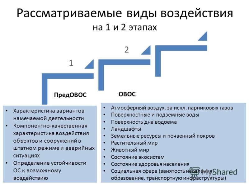 Рассматриваемые виды воздействия на 1 и 2 этапах Характеристика вариантов намечаемой деятельности Компонентно-качественная характеристика воздействия объектов и сооружений в штатном режиме и аварийных ситуациях Определение устойчивости ОС к возможном