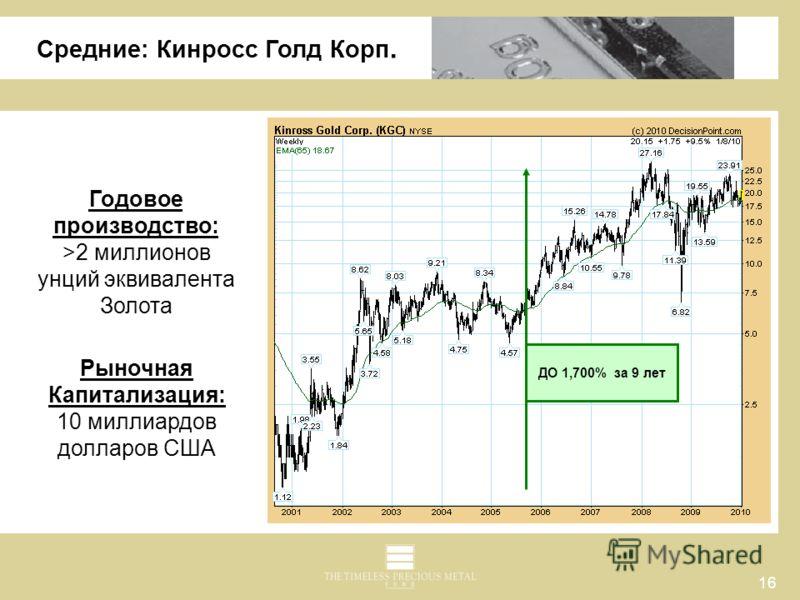 16 Средние: Кинросс Голд Корп. Годовое производство: >2 миллионов унций эквивалента Золота Рыночная Капитализация: 10 миллиардов долларов США ДО 1,700% за 9 лет