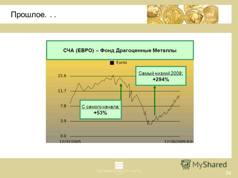 24 Прошлое... Самый низкий 2008 : +294% С самого начала : +53% СЧА (ЕВРО) – Фонд Драгоценные Металлы