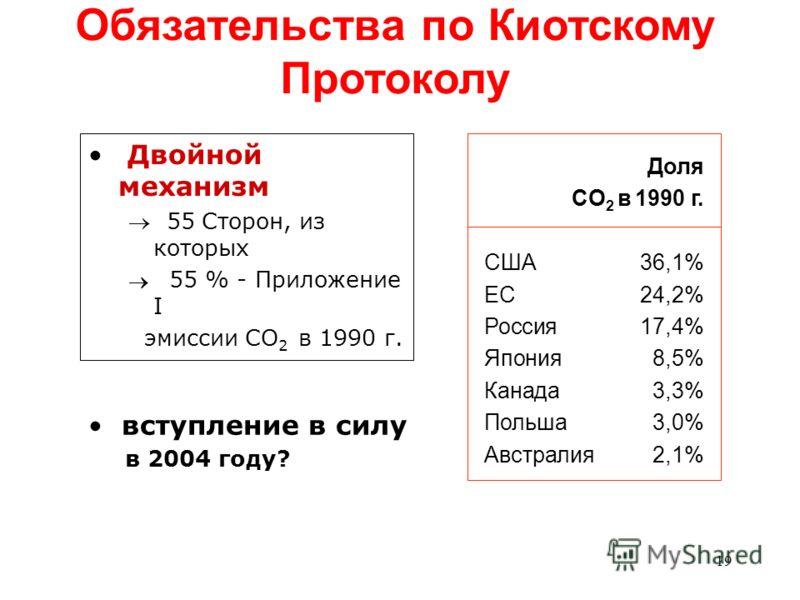 19 вступление в силу в 2004 году? Двойной механизм 55 Сторон, из которых 55 % - Приложение I эмиссии CO 2 в 1990 г. Доля CO 2 в 1990 г. США36,1% ЕС24,2% Россия17,4% Япония8,5% Канада3,3% Польша3,0% Австралия2,1% Обязательства по Киотскому Протоколу