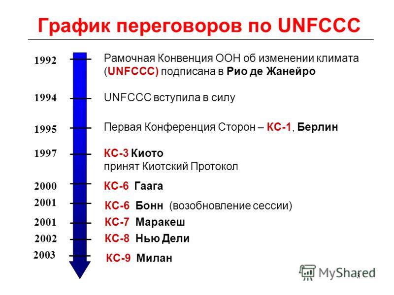 3 График переговоров по UNFCCC Рамочная Конвенция ООН об изменении климата (UNFCCC) подписана в Рио де Жанейро 1992 UNFCCC вступила в силу 1994 КС-3 Киото принят Киотский Протокол 1997 КС-6 Гаага 2000 Первая Конференция Сторон – КС-1, Берлин 1995 КС-