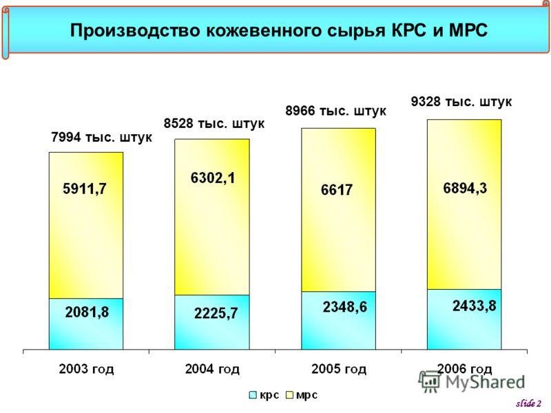 Производство кожевенного сырья КРС и МРС slide 2 7994 тыс. штук 8528 тыс. штук 8966 тыс. штук 9328 тыс. штук