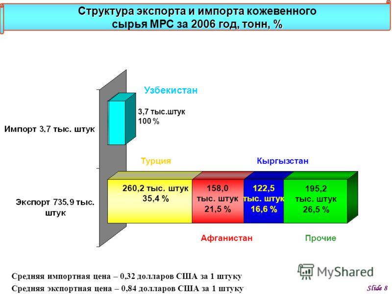 Slide 8 Структура экспорта и импорта 2006 год, тонн, % Структура экспорта и импорта кожевенного сырья МРС за 2006 год, тонн, % 3,7 тыс.штук 100 % Узбекистан 260,2 тыс. штук 35,4 % Турция 158,0 тыс. штук 21,5 % Афганистан 122,5 тыс. штук 16,6 % Кыргыз