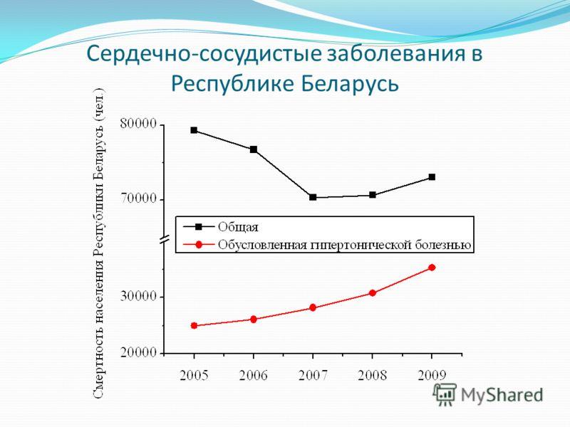 Сердечно-сосудистые заболевания в Республике Беларусь