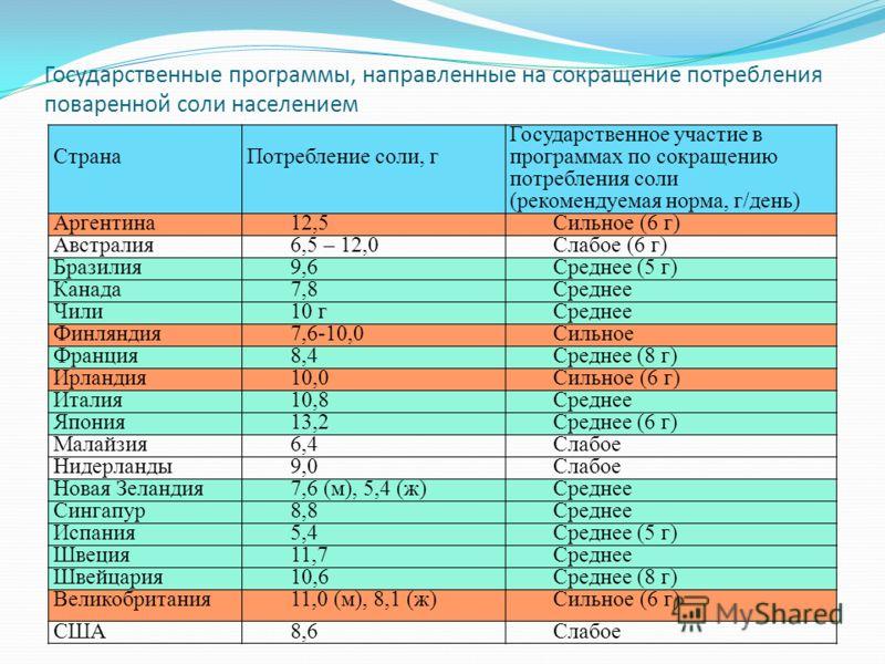 СтранаПотребление соли, г Государственное участие в программах по сокращению потребления соли (рекомендуемая норма, г/день) Аргентина12,5Сильное (6 г) Австралия6,5 – 12,0Слабое (6 г) Бразилия9,6Среднее (5 г) Канада7,8Среднее Чили10 гСреднее Финляндия