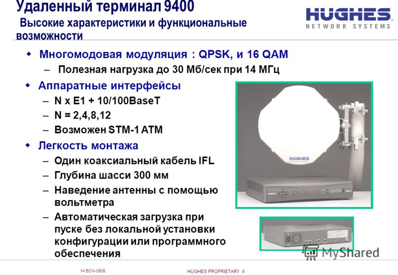 HUGHES PROPRIETARY II 14 BCN-0505 Удаленный терминал 9400 Высокие характеристики и функциональные возможности Многомодовая модуляция : QPSK, и 16 QAM – Полезная нагрузка до 30 Мб/сек при 14 МГц Аппаратные интерфейсы –N x E1 + 10/100BaseT –N = 2,4,8,1