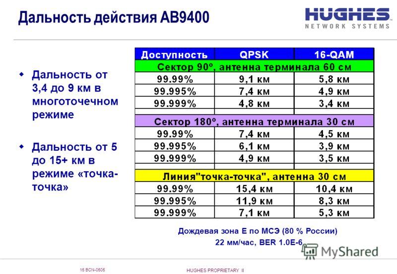 HUGHES PROPRIETARY II 15 BCN-0505 Дальность действия AB9400 Дальность от 3,4 до 9 км в многоточечном режиме Дальность от 5 до 15+ км в режиме «точка- точка» Дождевая зона Е по МСЭ (80 % России) 22 мм/час, BER 1.0E-6