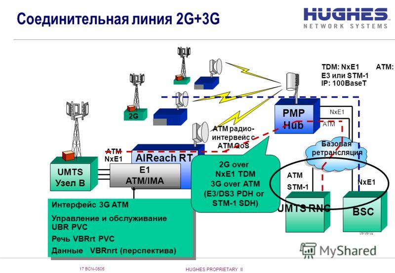 HUGHES PROPRIETARY II 17 BCN-0505 Соединительная линия 2G+3G ATM NxE1 2G Базовая ретрансляция G-25106 P 09/09/02 UMTS RNC PMP Hub UMTS Узел B AIReach RT NxE1 TDM ATM радио- интервейс с ATM QoS TDM: NxE1 ATM: E3 или STM-1 IP: 100BaseT BSC NxE1 ATM 2G+