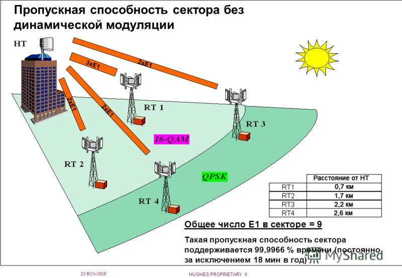 HUGHES PROPRIETARY II 23 BCN-0505 Пропускная способность сектора без динамической модуляции 3xE1 2xE1 Общее число E1 в секторе = 9 Такая пропускная способность сектора поддерживается 99,9966 % времени (постоянно за исключением 18 мин в год)