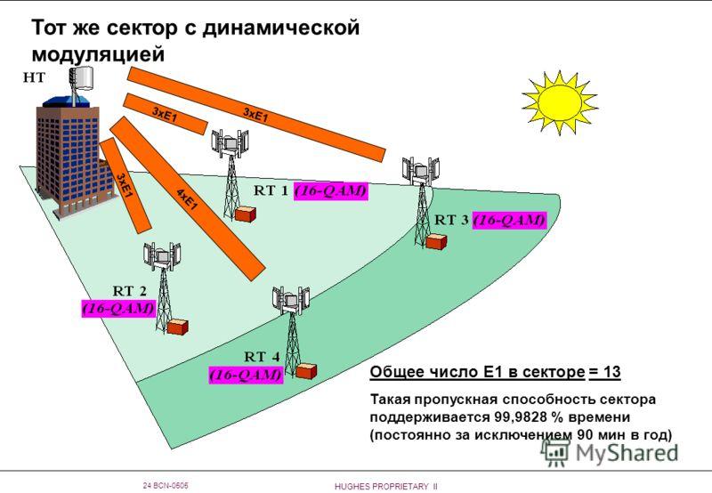 HUGHES PROPRIETARY II 24 BCN-0505 Тот же сектор с динамической модуляцией 3xE1 4xE1 3xE1 Общее число E1 в секторе = 13 Такая пропускная способность сектора поддерживается 99,9828 % времени (постоянно за исключением 90 мин в год)