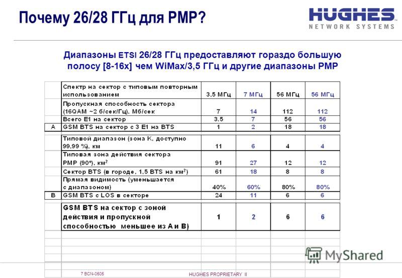 HUGHES PROPRIETARY II 7 BCN-0505 Почему 26/28 ГГц для PMP? Диапазоны ETSI 26/28 ГГц предоставляют гораздо большую полосу [8-16x] чем WiMax/3,5 ГГц и другие диапазоны PMP
