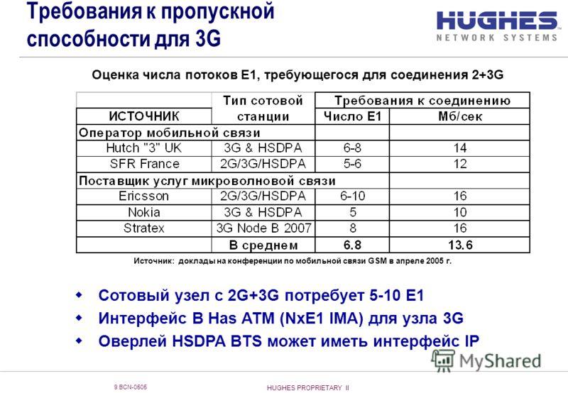 HUGHES PROPRIETARY II 9 BCN-0505 Требования к пропускной способности для 3G Источник: доклады на конференции по мобильной связи GSM в апреле 2005 г. Сотовый узел с 2G+3G потребует 5-10 E1 Интерфейс B Has ATM (NxE1 IMA) для узла 3G Оверлей HSDPA BTS м