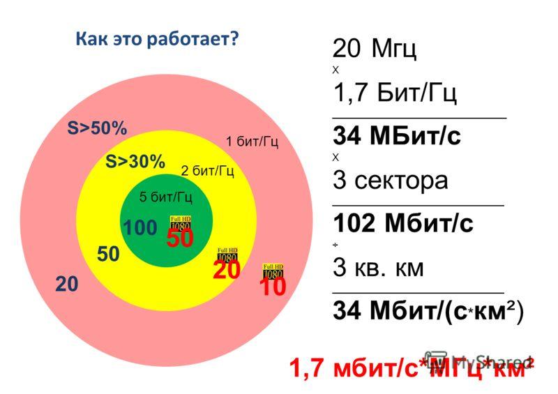 Как это работает? 5 бит/Гц 2 бит/Гц 1 бит/Гц 50 100 50 20 20Мгц Х 1,7 Бит/Гц 34 МБит/с Х 3 сектора 102 Мбит/с ÷ 3 кв. км 34 Мбит/(с * км²) S>50% S>30% 20 10 1,7 мбит/с*МГц*км²