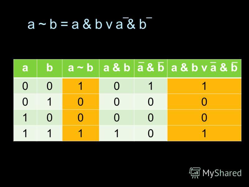 aba ~ ba & b a & b v a & b 001011 010000 100000 111101 a ~ b = a & b v a & b