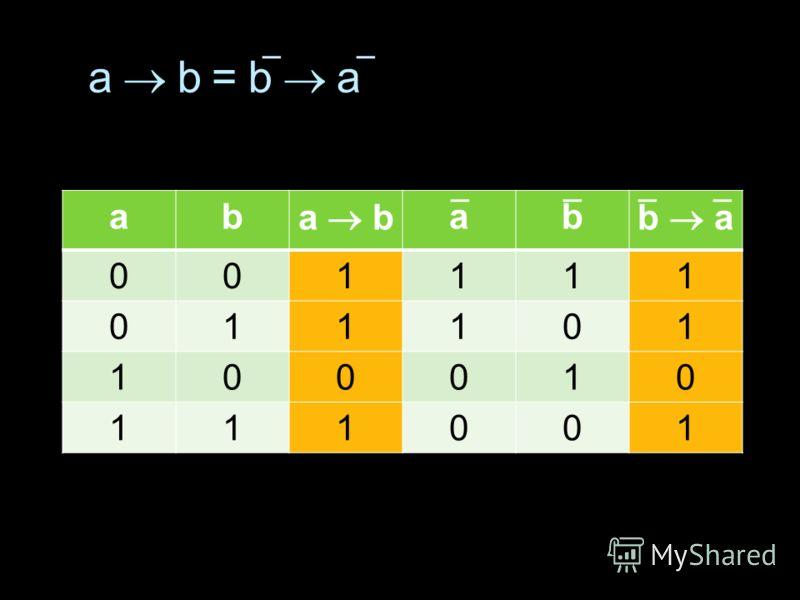 ab a b ab b a 001111 011101 100010 111001 a b = b a
