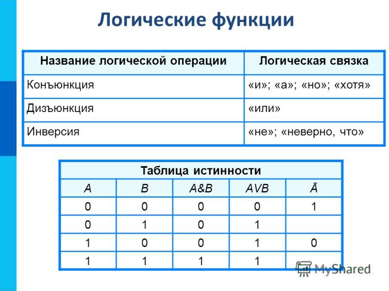 Логические функции Название логической операцииЛогическая связка Конъюнкция«и»; «а»; «но»; «хотя» Дизъюнкция«или» Инверсия«не»; «неверно, что» Таблица истинности АВА&ВА&ВАVВАVВĀ 00001 0101 10010 1111