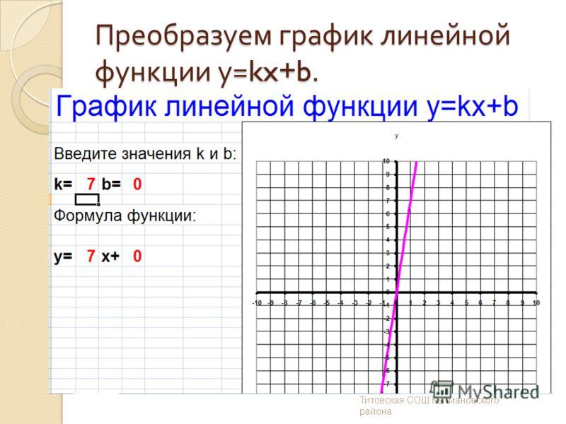 Преобразуем график линейной функции у =kx+b. Заречнева И. В. МОУ Дмитро - Титовская СОШ Кытмановского района