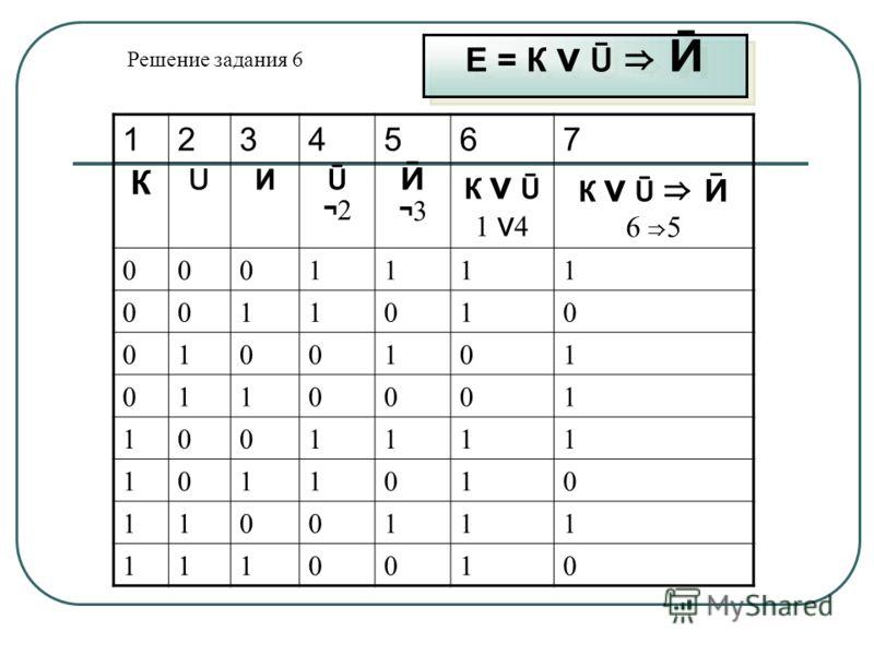Е = К v Ū Ӣ 1234567 К U И Ū¬2Ū¬2 Ӣ¬3Ӣ¬3 К v Ū 1 v 4 К v Ū Ӣ 6 5 0001111 0011010 0100101 0110001 1001111 1011010 1100111 1110010 Решение задания 6