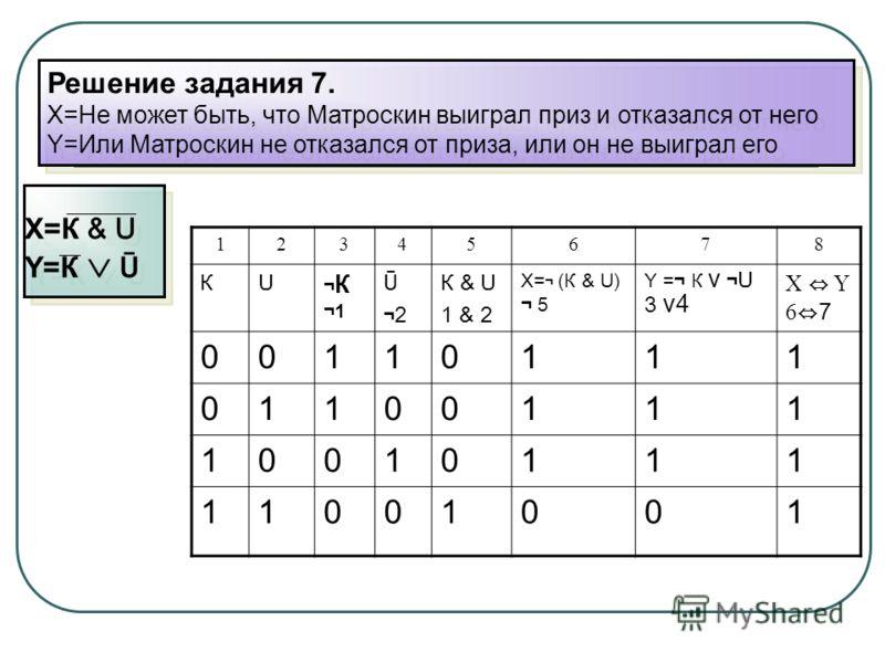 Решение задания 7. X=Не может быть, что Матроскин выиграл приз и отказался от него Y=Или Матроскин не отказался от приза, или он не выиграл его Решение задания 7. X=Не может быть, что Матроскин выиграл приз и отказался от него Y=Или Матроскин не отка