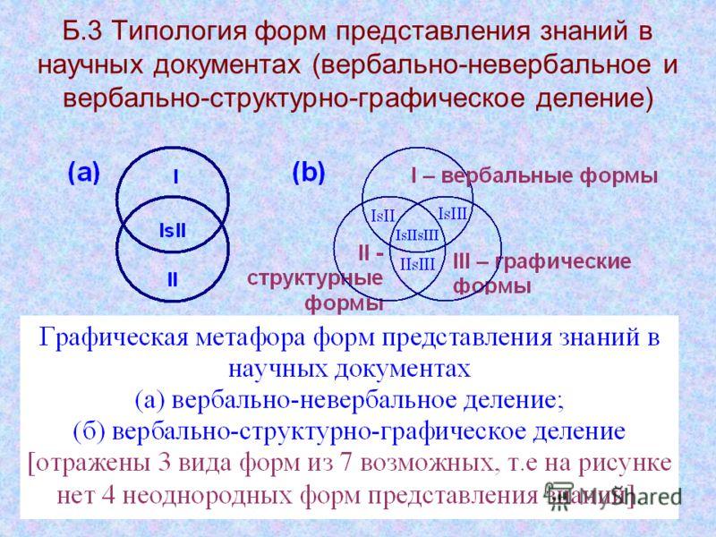 Б.3 Типология форм представления знаний в научных документах (вербально-невербальное и вербально-структурно-графическое деление)