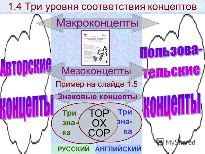 1.4 Три уровня соответствия концептов Макроконцепты Знаковые концепты Мезоконцепты Пример на слайде 1.5 Три зна- ка Три зна- ка РУССКИЙАНГЛИЙСКИЙ TOP OX COP