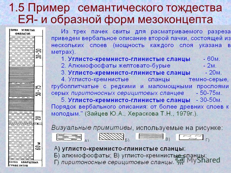 1.5 Примерсемантического тождества ЕЯ- и образной форм мезоконцепта
