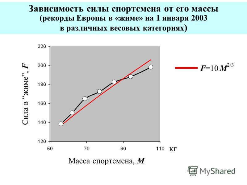 Зависимость силы спортсмена от его массы (рекорды Европы в «жиме» на 1 января 2003 в различных весовых категориях ) кг Масса спортсмена, M Сила в жиме, F F=10. M 2/3