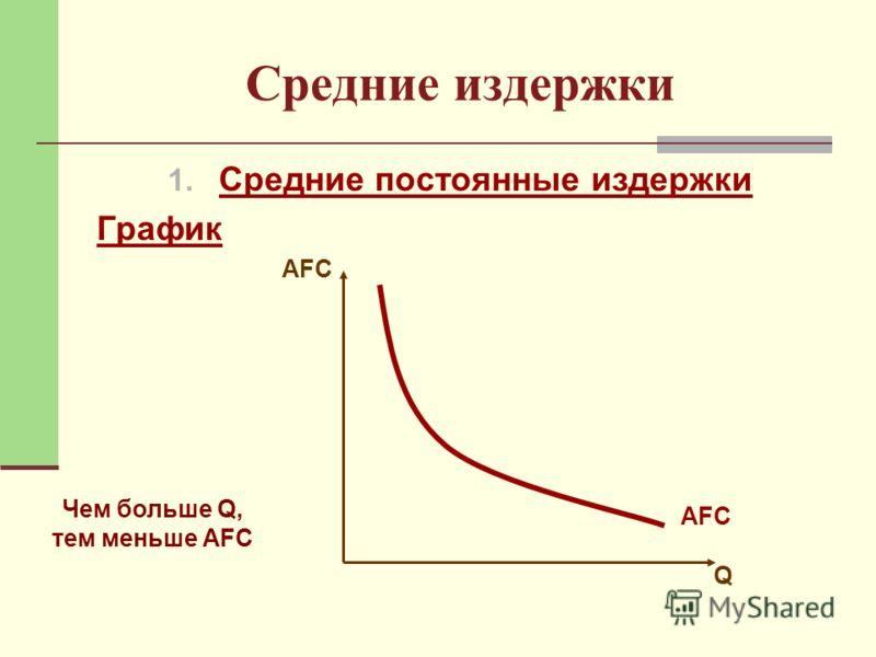 Средние издержки 1. Средние постоянные издержки График AFC Q Чем больше Q, тем меньше AFC