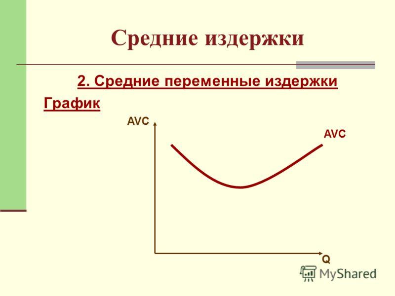 Средние издержки 2. Средние переменные издержки График AVC Q
