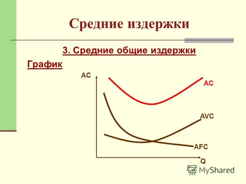3. Средние общие издержки График AC Q AVC AFC
