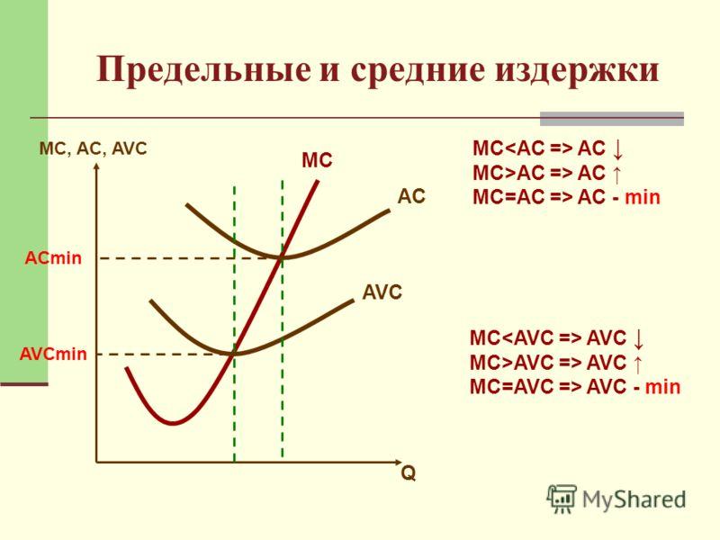 Предельные и средние издержки МC, AC, AVC Q МCМC AC AVC MC AC MC>AC => AC MC=AC => AC - min ACmin MC AVC MC>AVC => AVC MC=AVC => AVC - min AVCmin