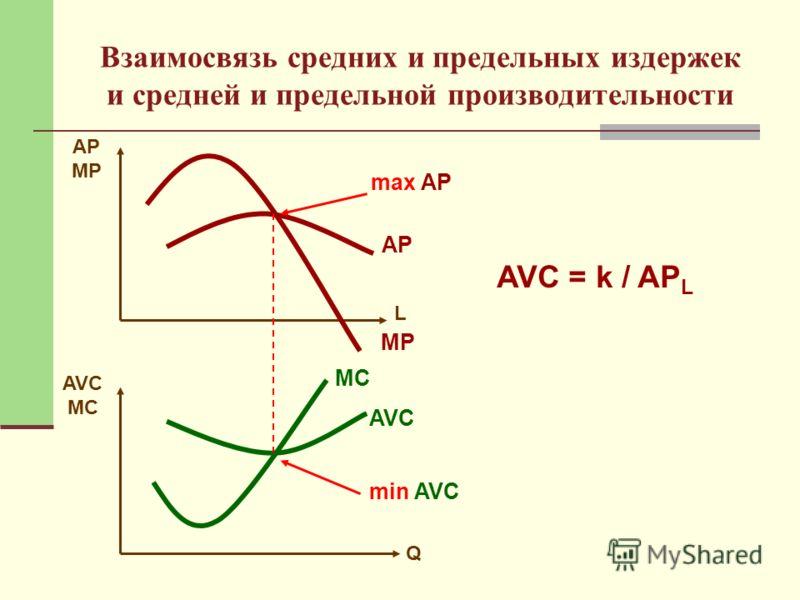 Взаимосвязь средних и предельных издержек и средней и предельной производительности AP MP L AVC MC Q MP AP MC AVC max AP min AVC AVC = k / AP L