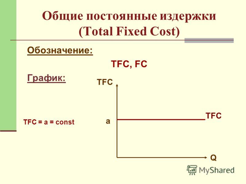 Общие постоянные издержки (Total Fixed Cost) Обозначение: ТFC, FC График: Q TFC а TFC = a = const