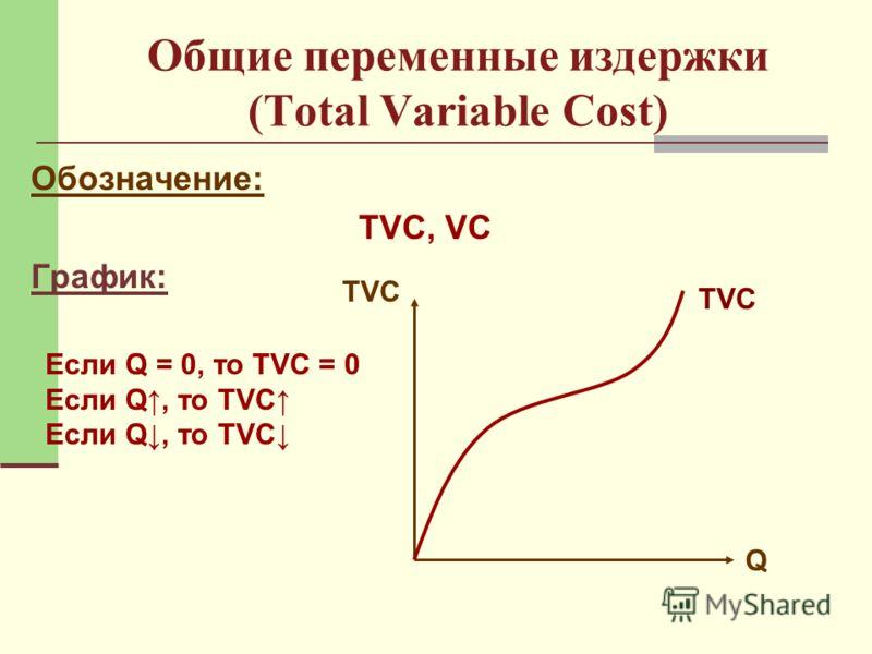 Общие переменные издержки (Total Variable Cost) Обозначение: ТVC, VC График: Q TVC Если Q = 0, то TVC = 0 Если Q, то ТVC Если Q, то TVC