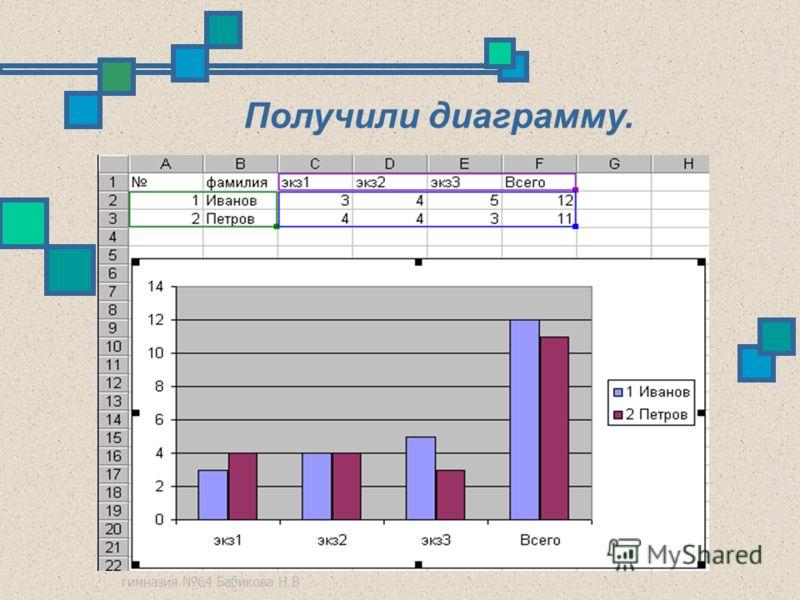 гимназия 64 Бабикова Н.В Получили диаграмму.