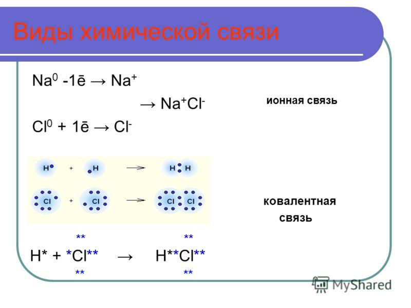 Цели урока: Сформулировать понятие о степени окисления. Научиться рассчитывать степень окисления по формулам бинарных соединений и составлять химические формулы по степени окисления. Дать первоначальные представления о номенклатуре химических соедине
