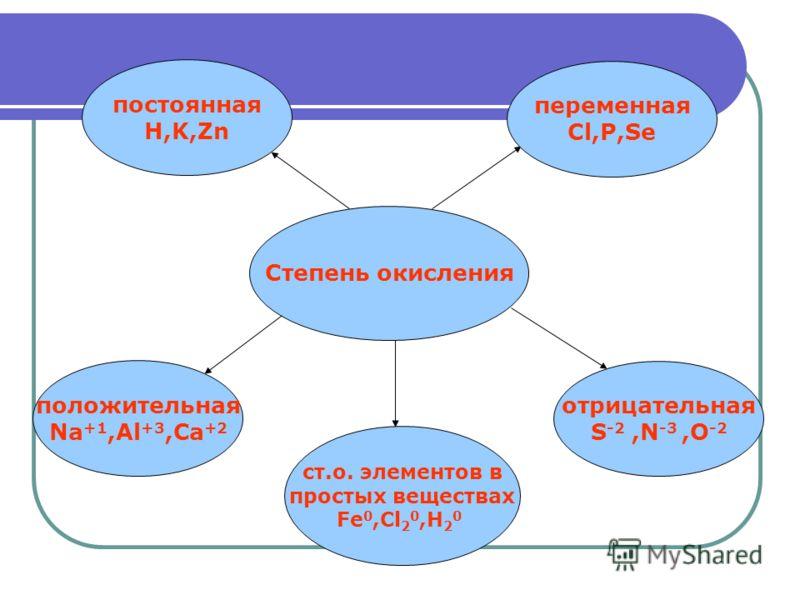 Правила определения степени окисления 1. У свободных атомов и у простых веществ степень окисления равна 0. 2. Металлы во всех соединениях имеют положительную степень окисления (ее максимальное значение равно номеру группы): а) у металлов главной подг