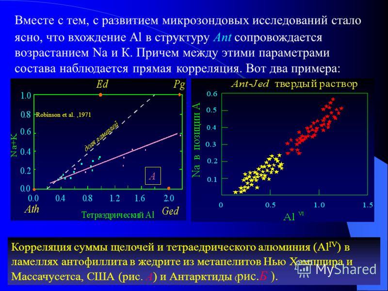 Вместе с тем, с развитием микрозондовых исследований стало ясно, что вхождение Al в структуру Ant сопровождается возрастанием Na и К. Причем между этими параметрами состава наблюдается прямая корреляция. Вот два примера: Корреляция суммы щелочей и те