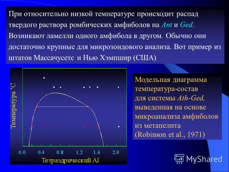 Модельная диаграмма температура-состав для системы Ath-Ged, выведенная на основе микроанализа амфиболов из метапелита (Robinson et al., 1971) При относительно низкой температуре происходит распад твердого раствора ромбических амфиболов на Ant и Ged.