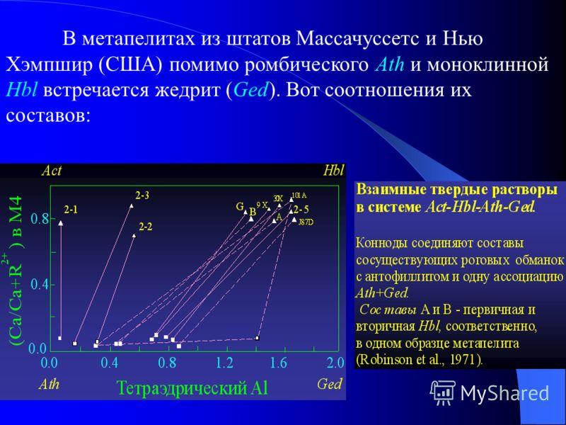 В метапелитах из штатов Массачуссетс и Нью Хэмпшир (США) помимо ромбического Ath и моноклинной Hbl встречается жедрит (Ged). Вот соотношения их составов: