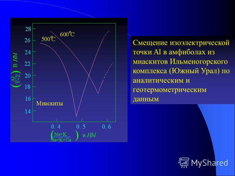 Смещение изоэлектрической точки Al в амфиболах из миаскитов Ильменогорского комплекса (Южный Урал) по аналитическим и геотермометрическим данным