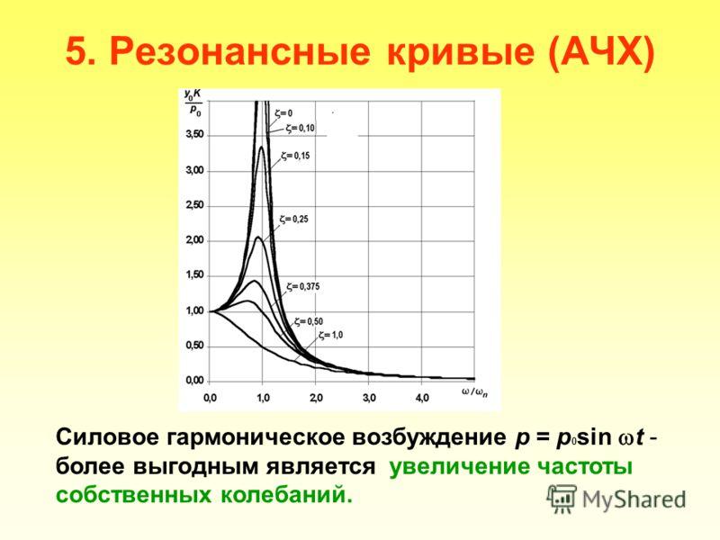 5. Резонансные кривые (АЧХ) Силовое гармоническое возбуждение р = р 0 sin t - более выгодным является увеличение частоты собственных колебаний.