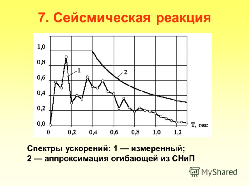 7. Сейсмическая реакция Спектры ускорений: 1 измеренный; 2 аппроксимация огибающей из СНиП