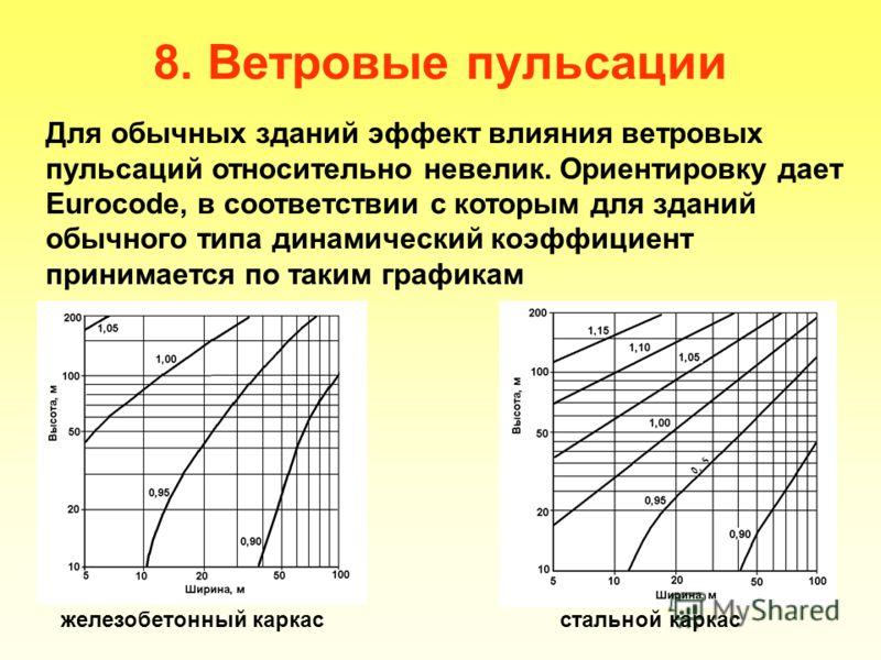 8. Ветровые пульсации Для обычных зданий эффект влияния ветровых пульсаций относительно невелик. Ориентировку дает Eurocode, в соответствии с которым для зданий обычного типа динамический коэффициент принимается по таким графикам железобетонный карка