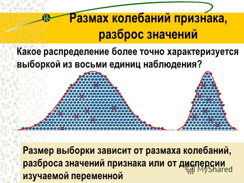 Sample sazeAndrey Rodionov MD, MPH22 Размах колебаний признака, разброс значений Какое распределение более точно характеризуется выборкой из восьми единиц наблюдения? Размер выборки зависит от размаха колебаний, разброса значений признака или от дисп
