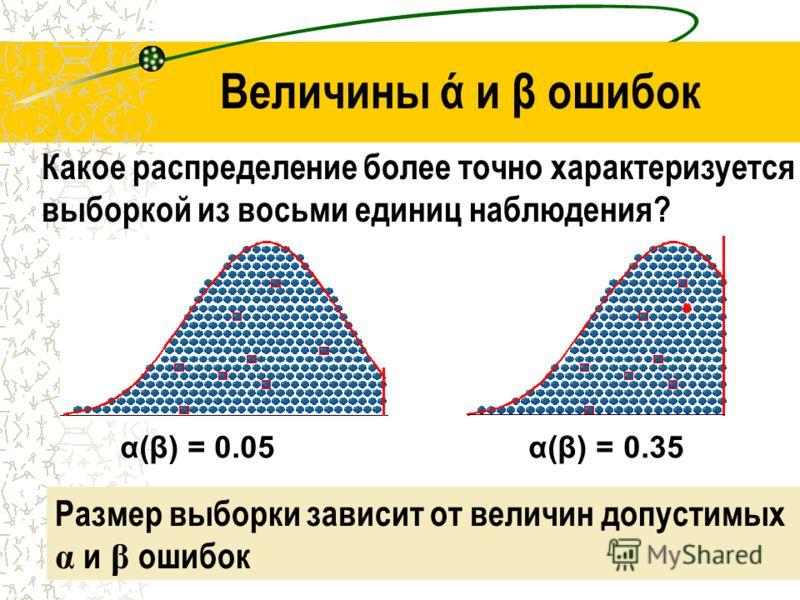 Sample sazeAndrey Rodionov MD, MPH24 Величины ά и β ошибок Какое распределение более точно характеризуется выборкой из восьми единиц наблюдения? Размер выборки зависит от величин допустимых α и β ошибок α(β) = 0.05 α(β) = 0.35