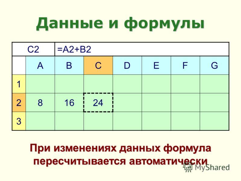 Данные и формулы C2=A2+B2 ABCDEFG 1 28161624 3 При изменениях данных формула пересчитывается автоматически
