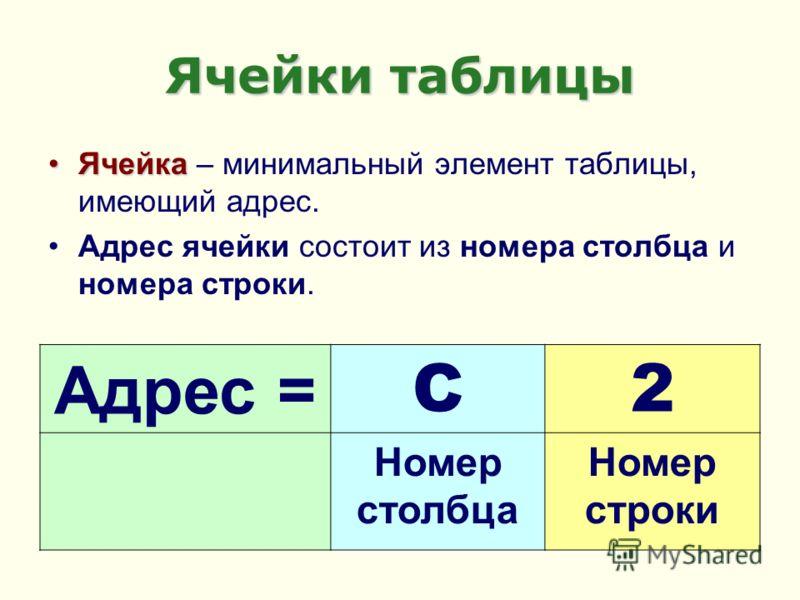 Ячейки таблицы ЯчейкаЯчейка – минимальный элемент таблицы, имеющий адрес. Адрес ячейки состоит из номера столбца и номера строки. Адрес = C2 Номер столбца Номер строки