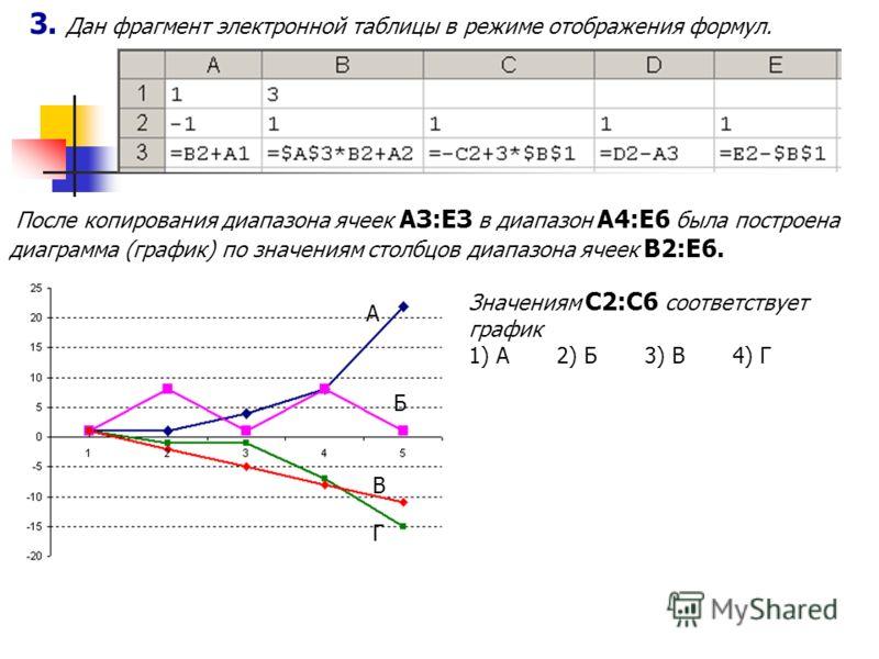 3. Дан фрагмент электронной таблицы в режиме отображения формул. После копирования диапазона ячеек АЗ:ЕЗ в диапазон А4:Е6 была построена диаграмма (график) по значениям столбцов диапазона ячеек В2:Е6. Значениям С2:С6 соответствует график 1) А2) Б3) В