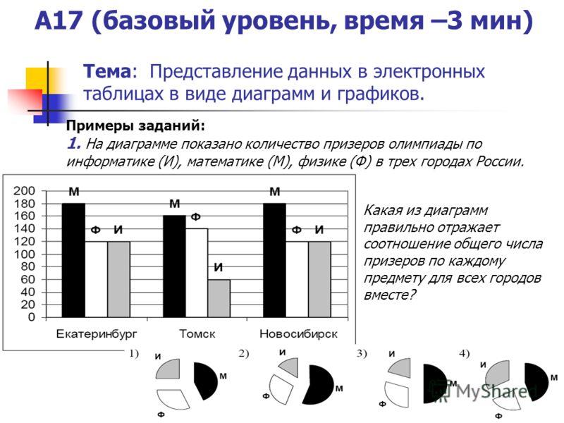 A17 (базовый уровень, время –3 мин) Тема: Представление данных в электронных таблицах в виде диаграмм и графиков. Примеры заданий: 1. На диаграмме показано количество призеров олимпиады по информатике (И), математике (М), физике (Ф) в трех городах Ро